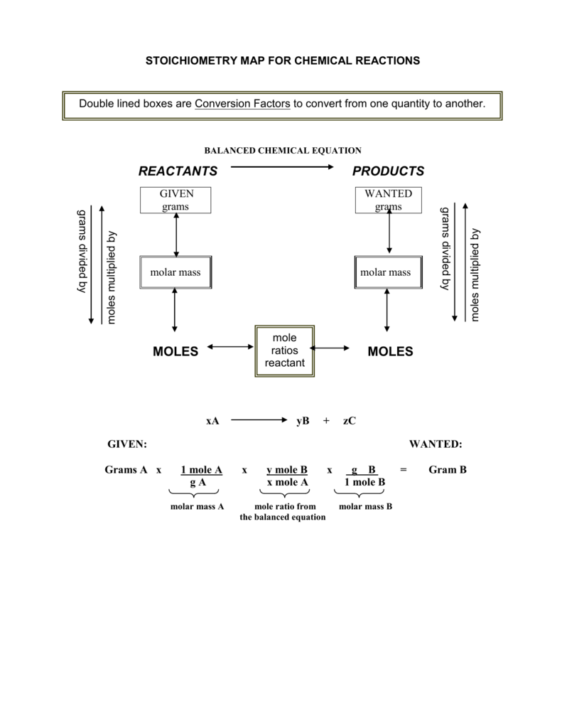 Stoichiometry practice worksheet robcynllc Images