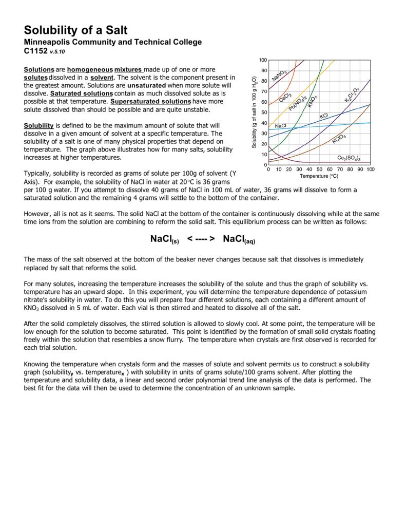 Solubility of a Salt