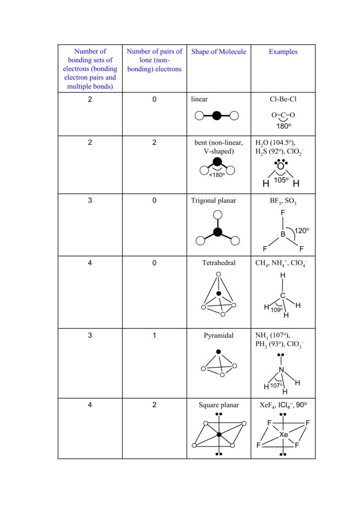 XeF4, ICl4 -, 90o Square planar 2 4 NH (107o), PH (93o), ClO