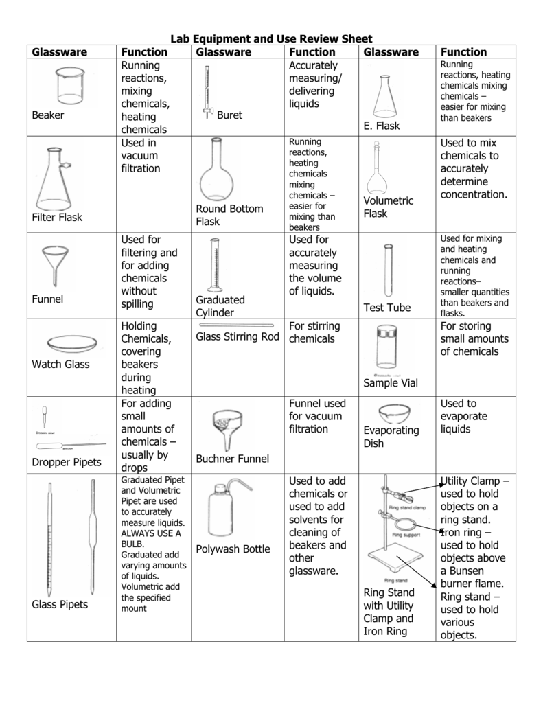 Lab Equipment and Use Review Sheet Glassware Function