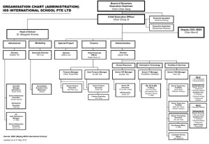 organisation chart (administration)
