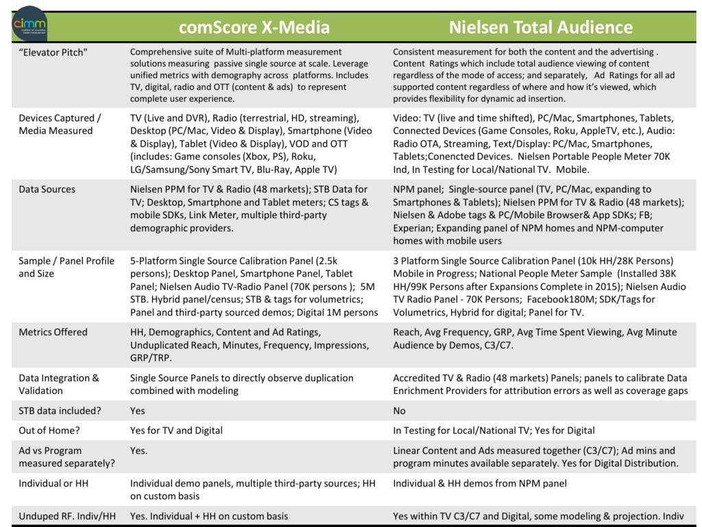 comScore X-Media Nielsen Total Audience