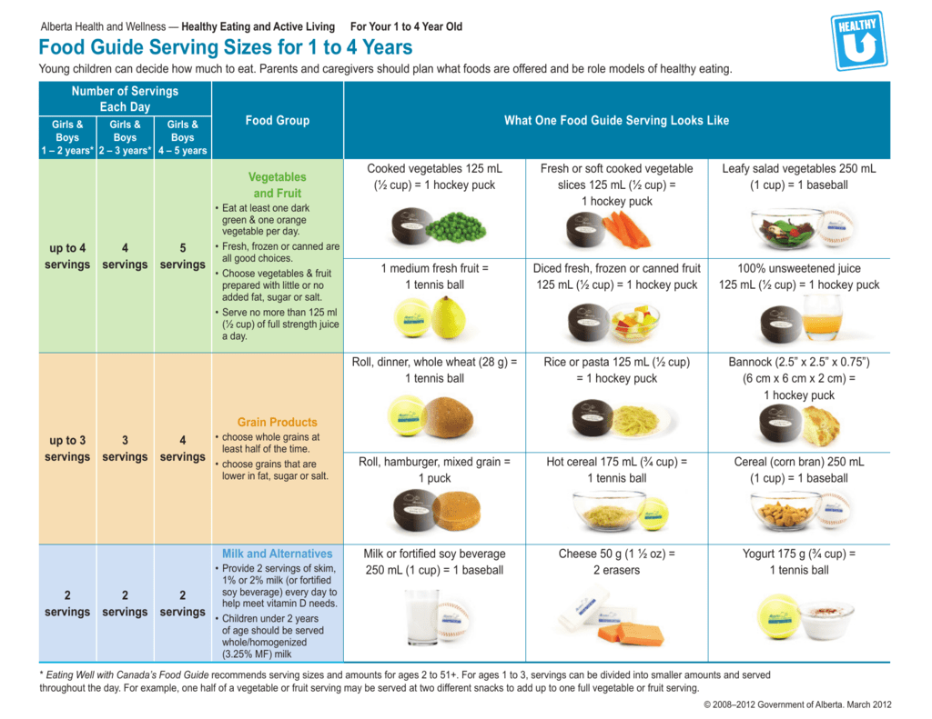 Food guide serving sizes for 13-18 years.