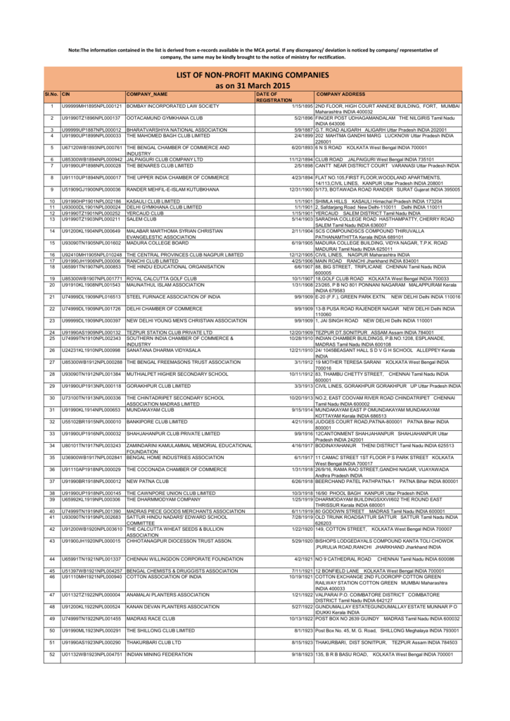 b63b60751 LIST OF NON-PROFIT MAKING COMPANIES as on 31 March 2015