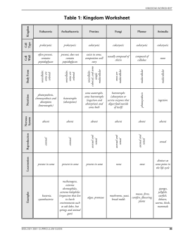 Table 5: Digestion Worksheet