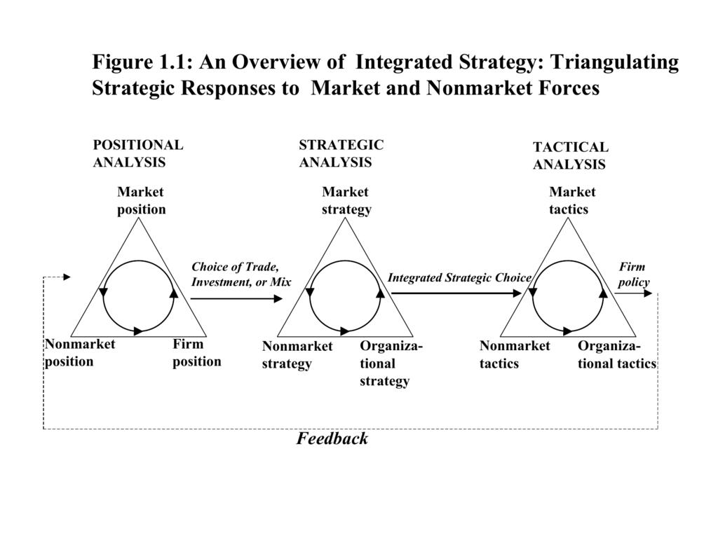 non market strategy