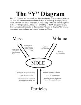 The double y diagram the y diagram ccuart Images
