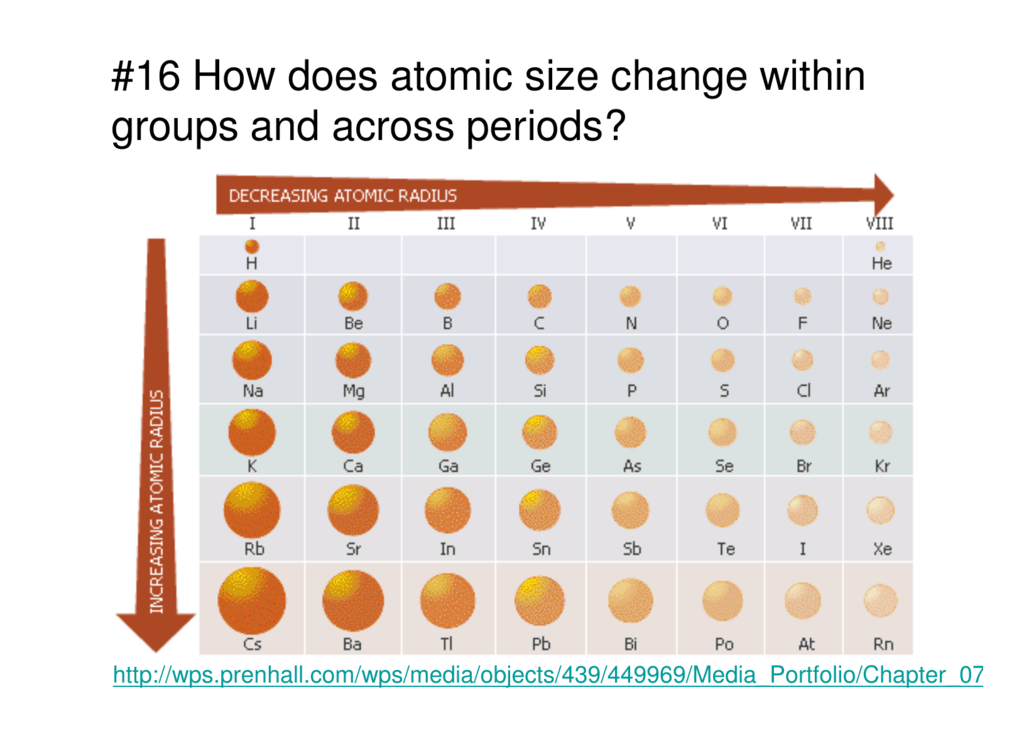 16 How Does Atomic Size Change Within Groups And Across Periods