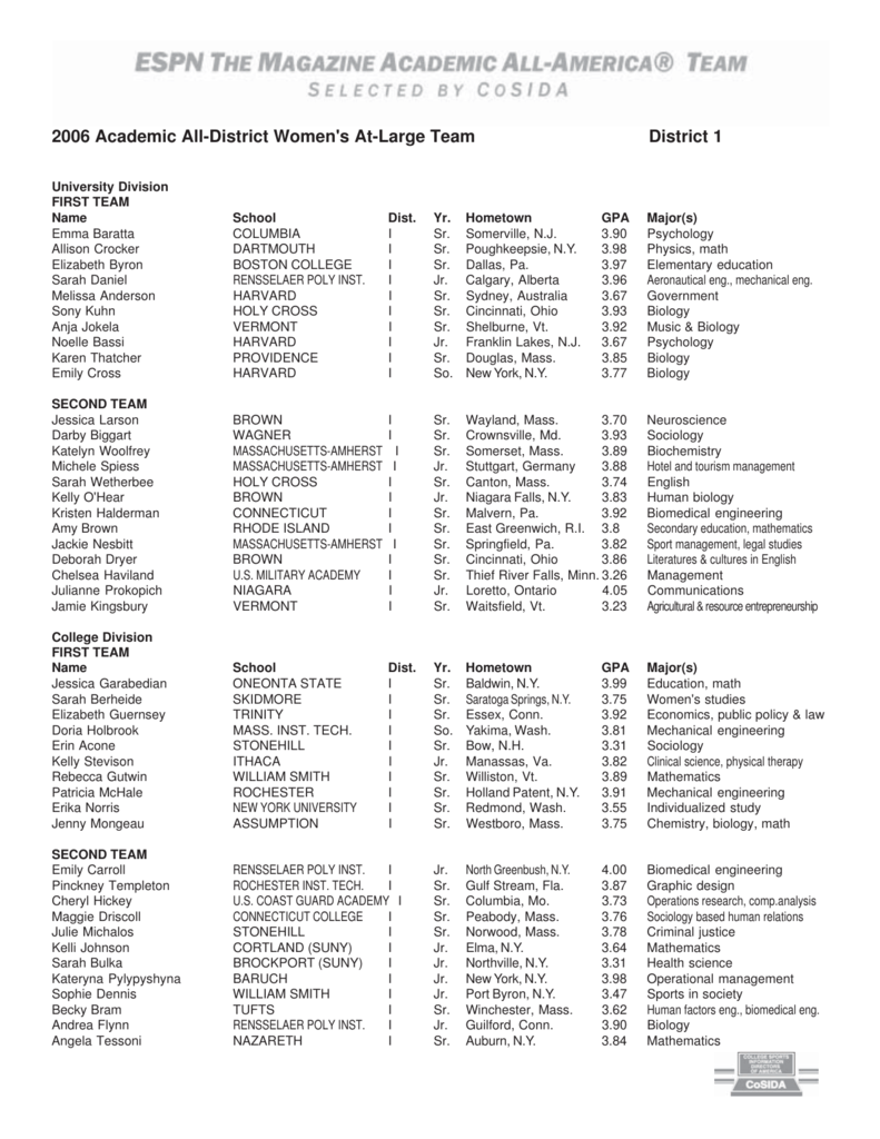 2006 Academic All-District Women's At-Large Team