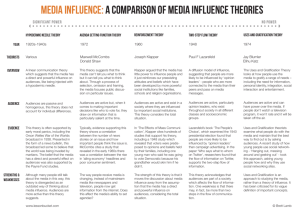 Media Influence: A comparison of media influence theories