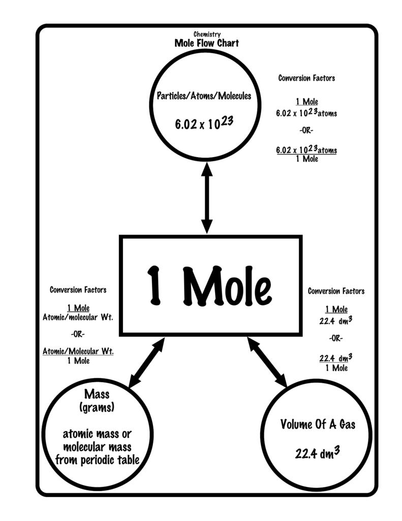 Moles chart mersnoforum moles chart urtaz Choice Image