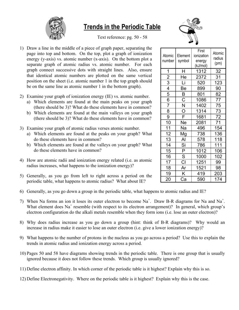 Periodic Table Atomic Number Radius Ionization