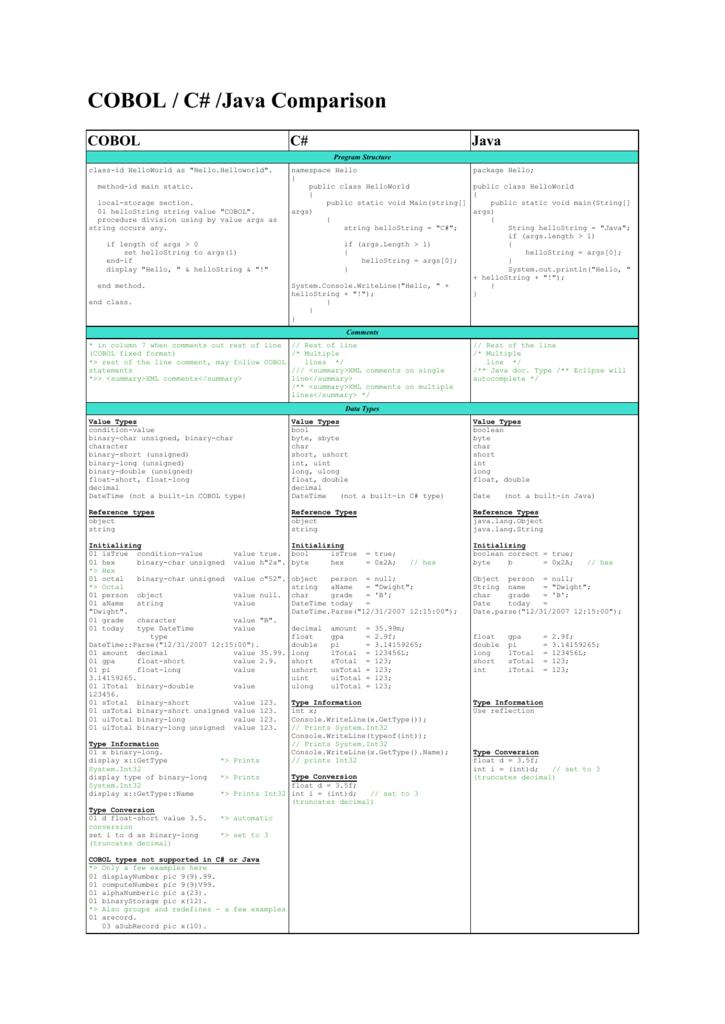 COBOL / C# /Java Comparison
