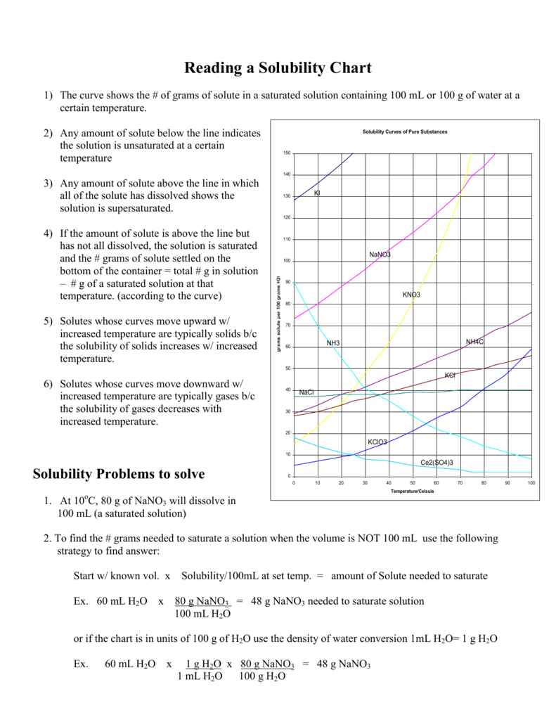 worksheet Solubility Curve Practice Problems Worksheet 1 Key reading the solubility chart