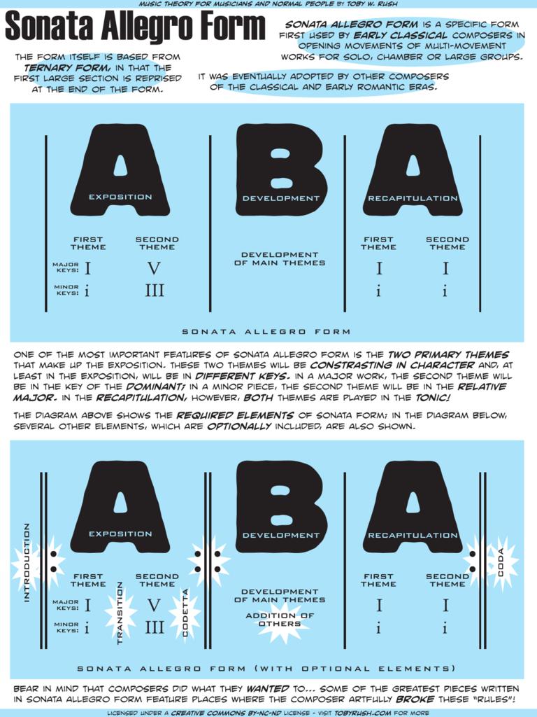 sonata allegro form sonata form simple sonata form defined example mozart