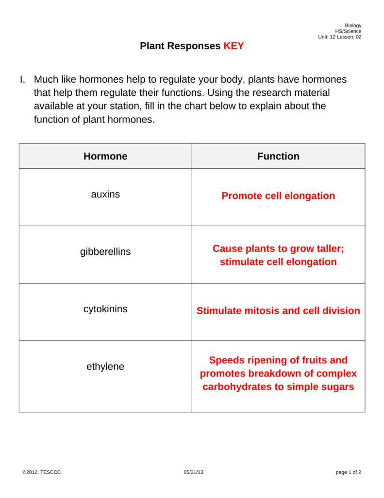 Plant Responses KEY