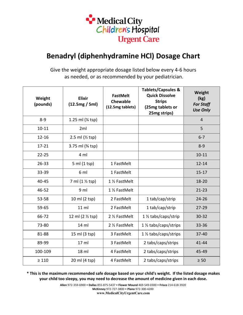 Benadryl diphenhydramine hcl dosage chart nvjuhfo Choice Image