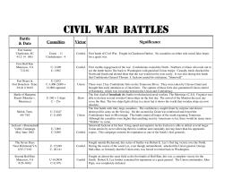 worksheet. Civil War Battles Worksheet. Grass Fedjp Worksheet ...