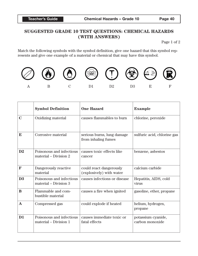 Suggested Grade 10 Test Questions Chemical Hazards
