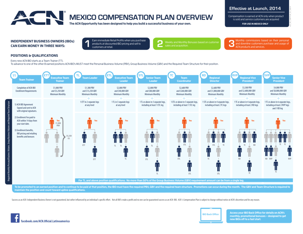 Mexico Compensation Plan Overview