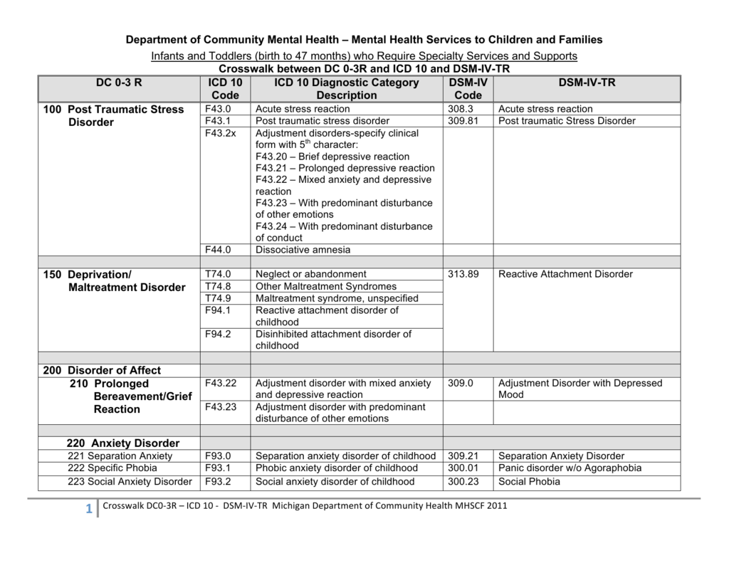 Summary Of Key Relevant Diagnostic Symptoms From Dsm Iv Tr With Intellectual Disability Equivalents