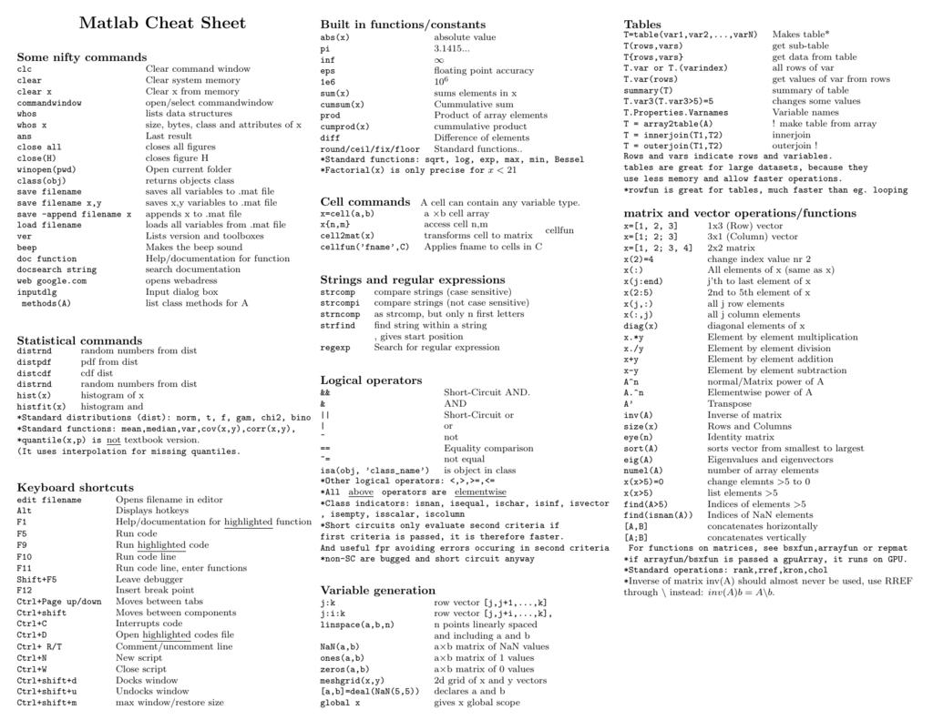 Matlab Cheat Sheet