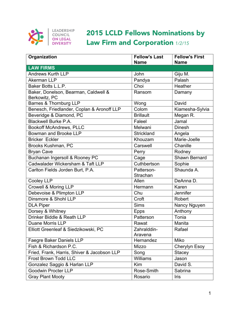 2015 Fellows by Law Firm and Corporation (as of 1/2/15)