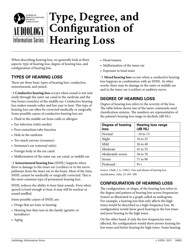 Type Degree And Configuration Of Hearing Loss