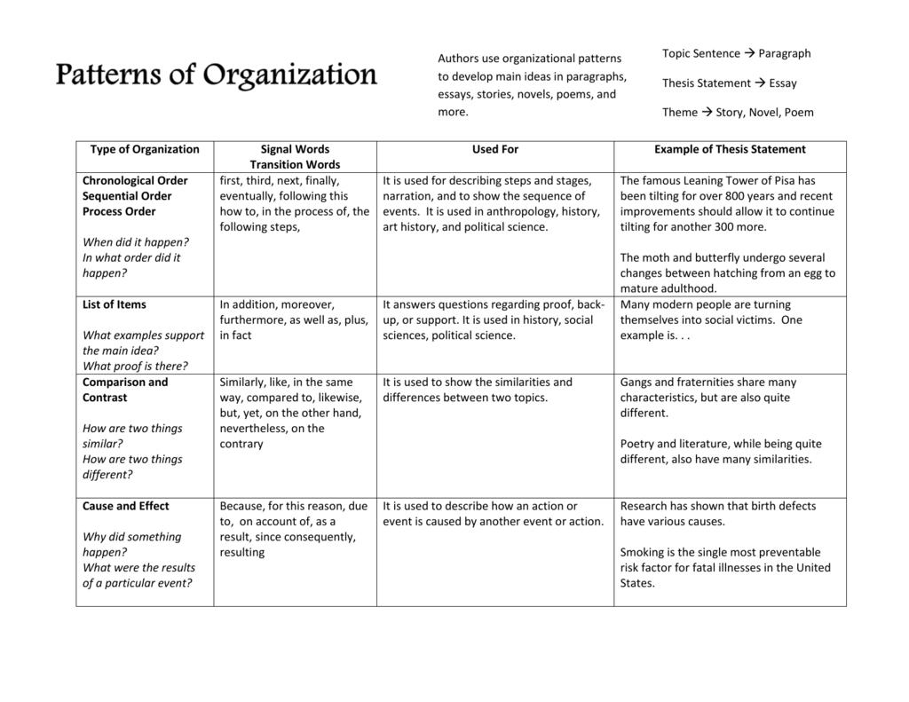 types of organization in essays