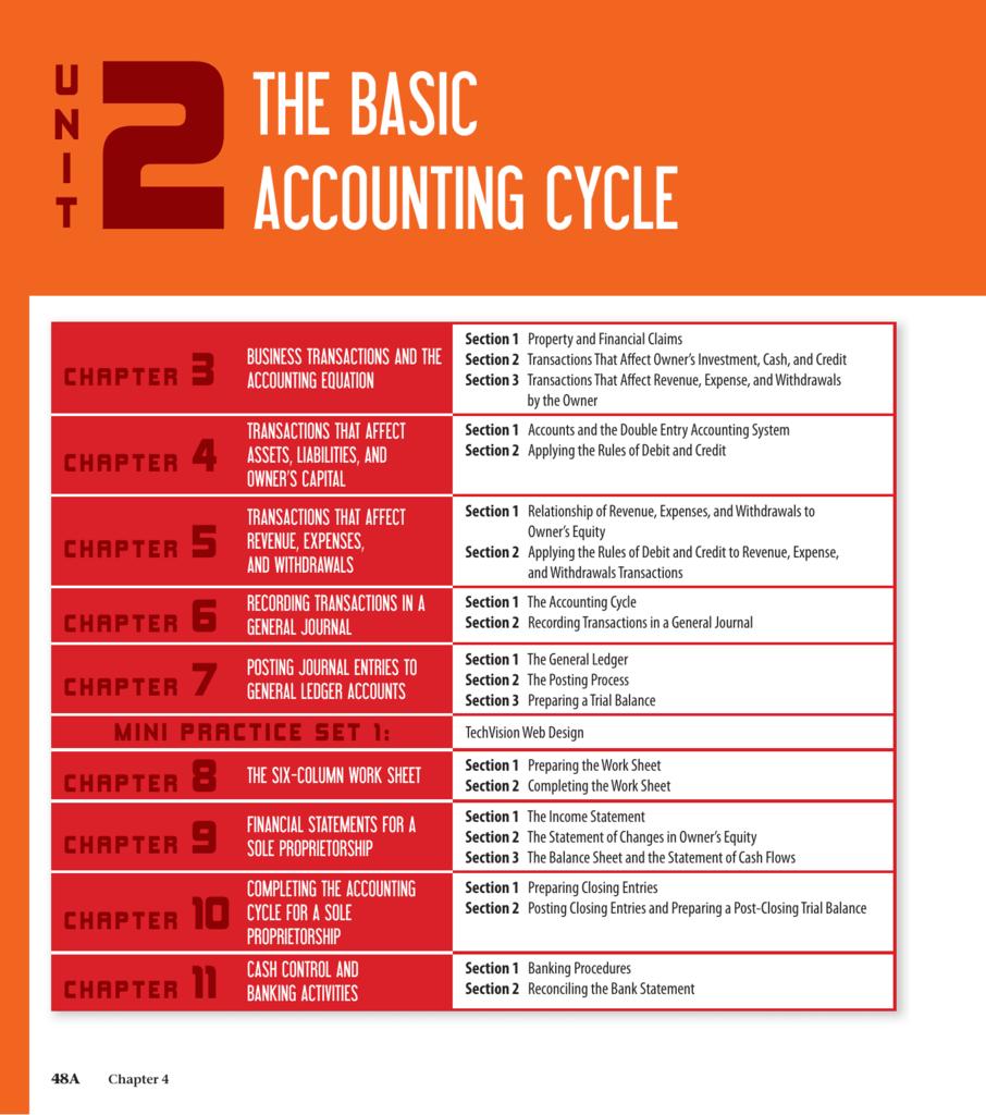 Basic bookkeeping assessment 1