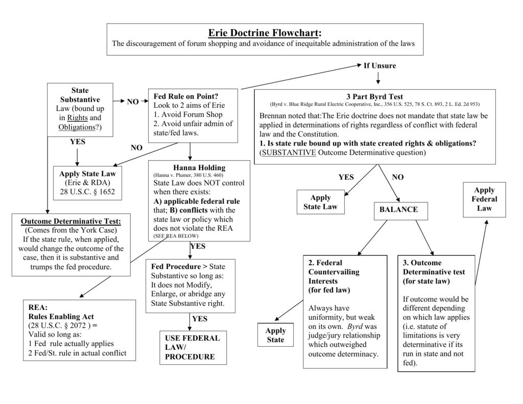 Erie doctrine flowchart nvjuhfo Choice Image