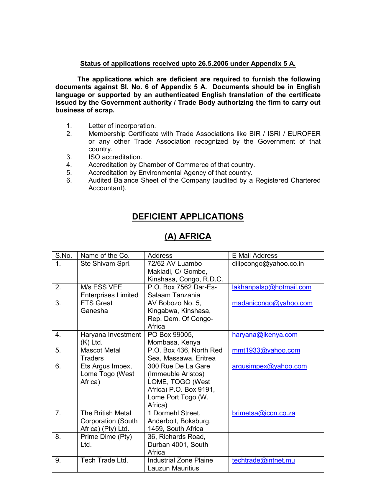 Status of applications received upto 27