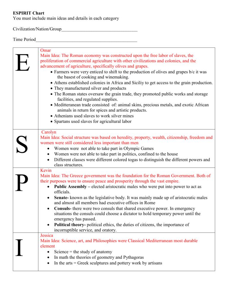 sprite chart