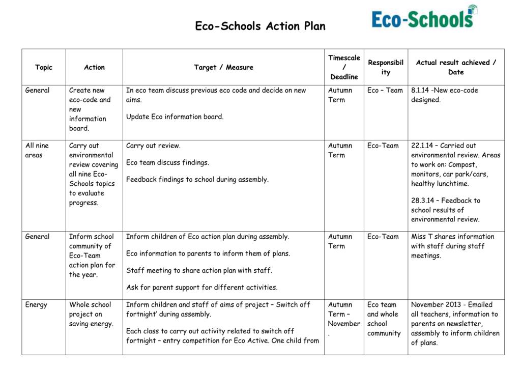 Eco Schools Action Plan Template
