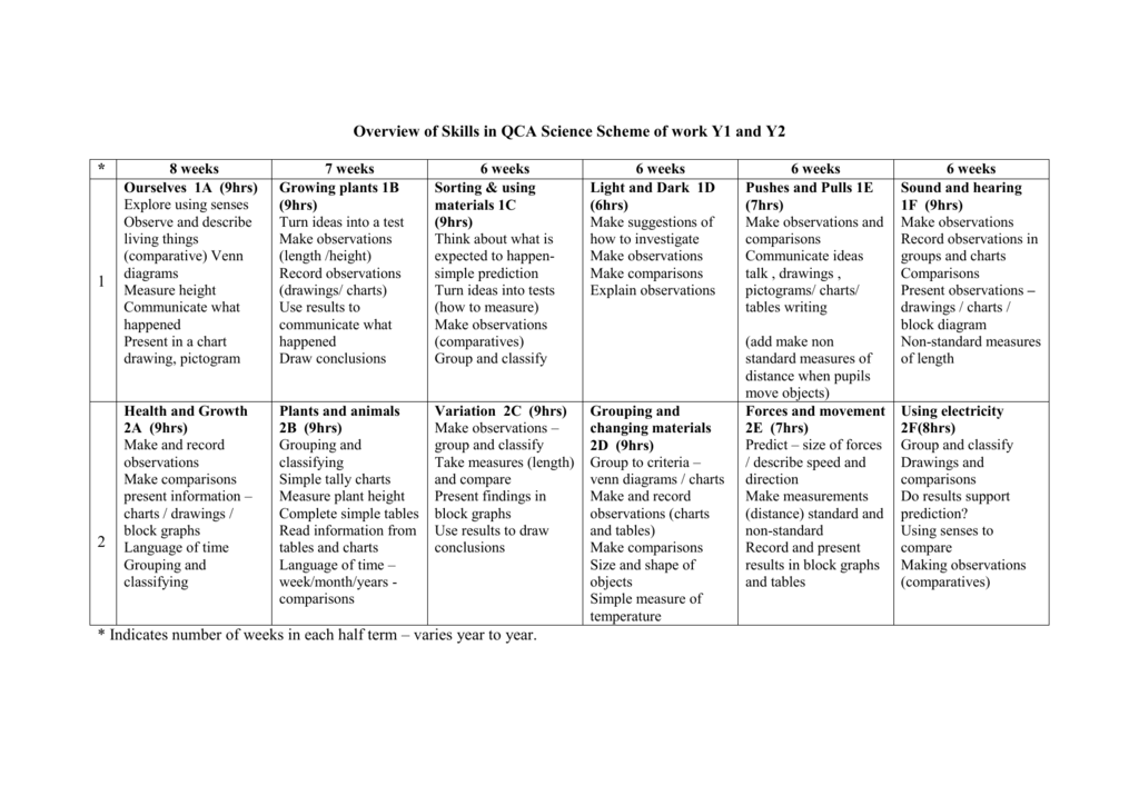 Overview Of Science Topics Ks1 Qca Scheme Of Work