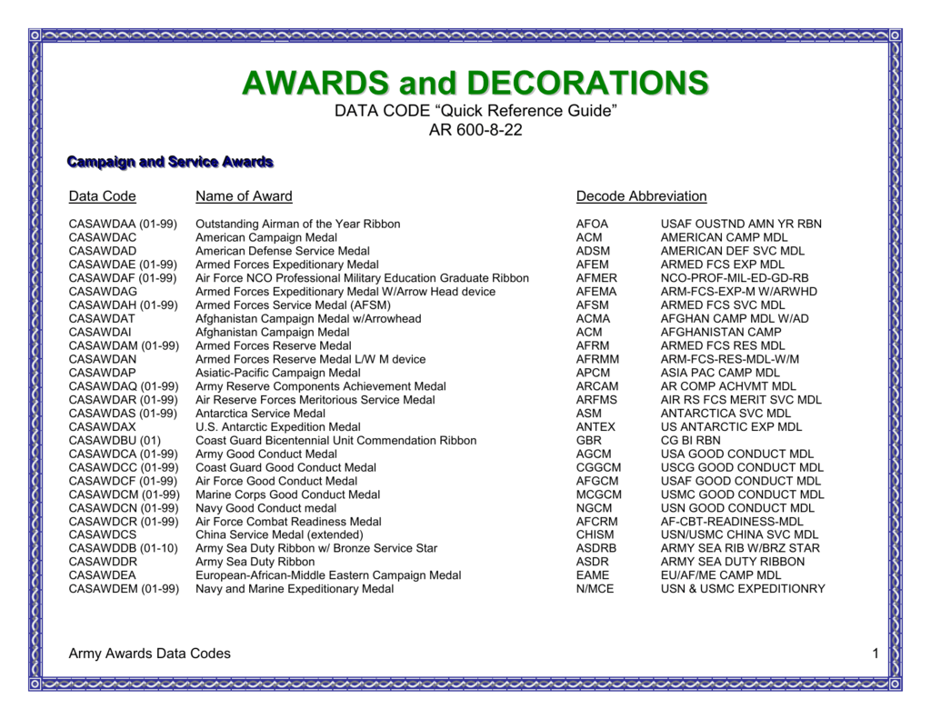 Us army awards and decorations abbreviations best for Awards and decoration