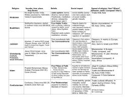AP Religions Chart - Five major religions chart