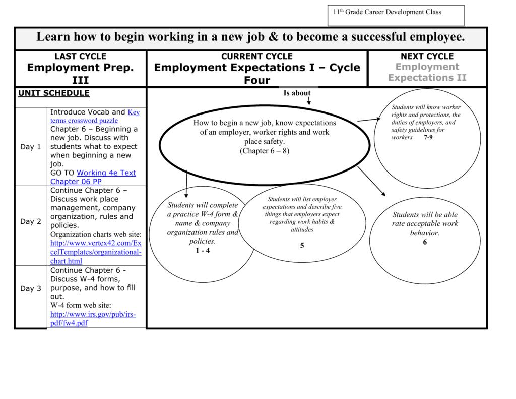 employee expectation list