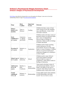 Erikson's Psychosocial Stages Summary Chart