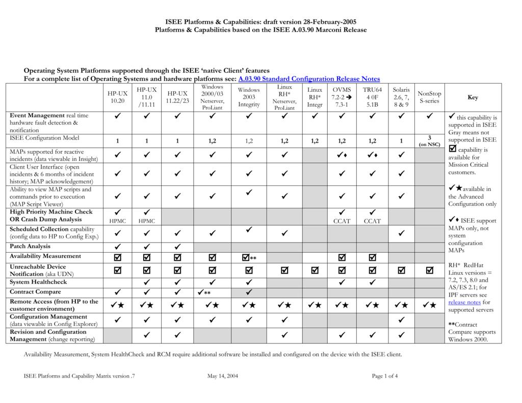 ISEE Platforms & Capabilities: draft version 2-September-2003