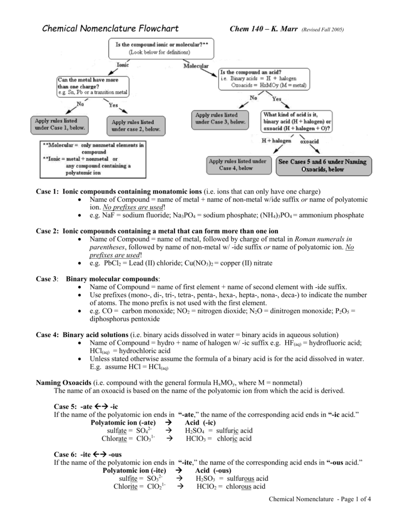 Chemical Nomenclature Flowchart