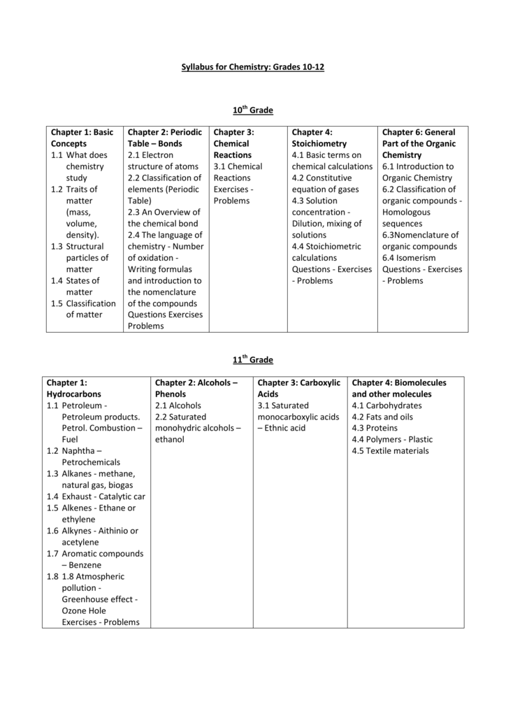 Syllabus for Chemistry: Grades 10-12 10th Grade Chapter 1: Basic