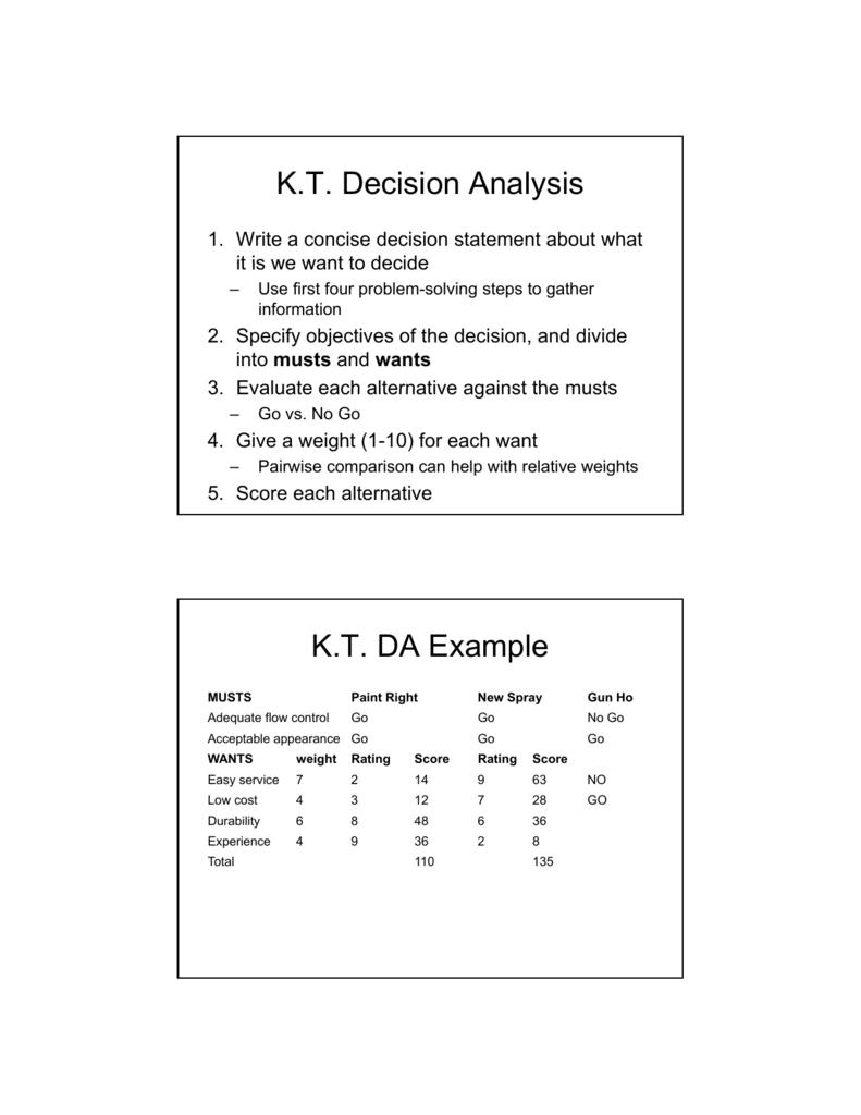 K.T. Decision Analysis K.T. DA Example
