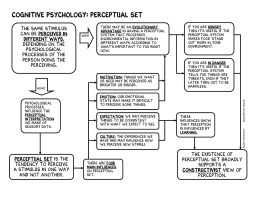Cognitive Psychology: Perceptual Set