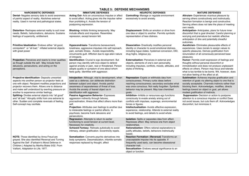 table 5: defense mechanisms