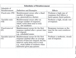 Schedule of Reinforcement Definition and Examples Effects Fixed