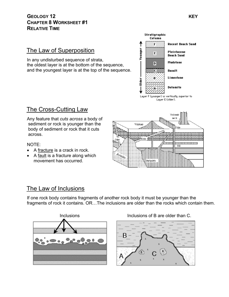 The Law of Superposition The Cross – Relative Dating Worksheet