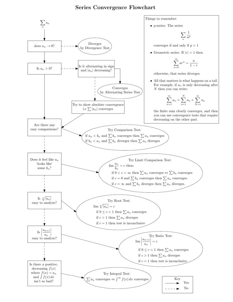 Series Convergence Flowchart