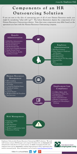 Components of a Human Resources Outsourcing Solution