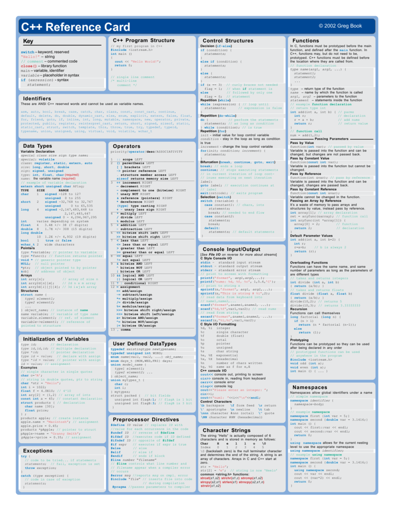 C++ Reference Card pmd